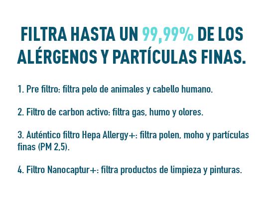 Filtra hasta el 99.9% de alérgenos y partículas finas.